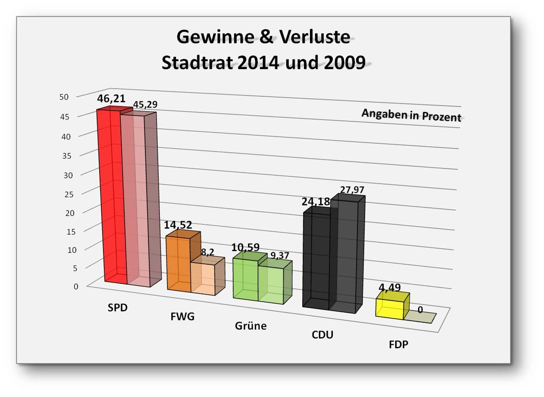 Gewinne+Verluste_Stadtrat_Wörrstadt_2014