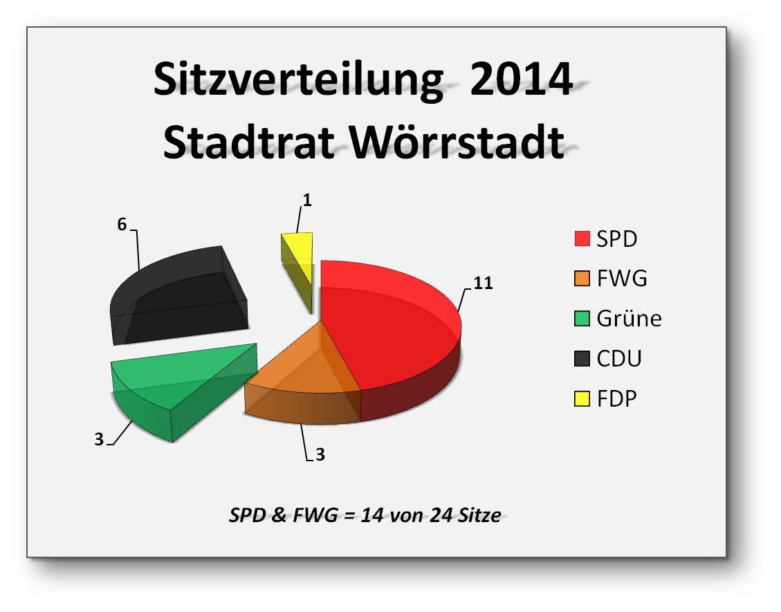 Sitzverteilung_Stadtrat_Wörrstadt_2014